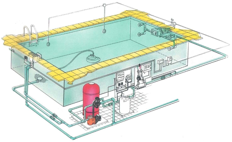 Podłączenie elektryczne do pompy basenowej