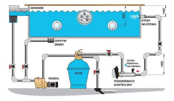 podłączenie podgrzewacza ciepłej wody